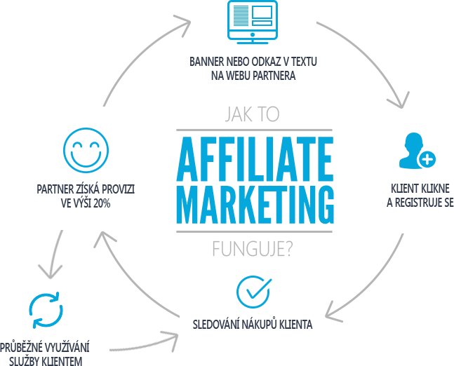 Ako funguje affiliate marketing